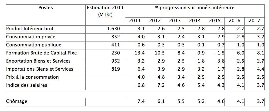 statistiques islande