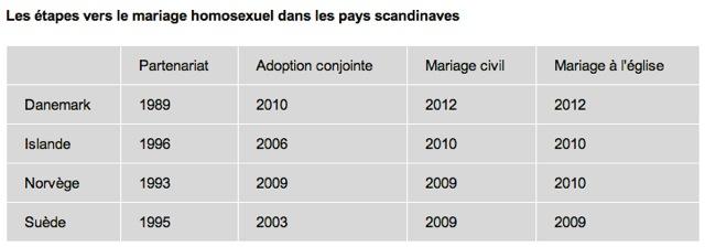 Mariage homosexuel Scandinavie