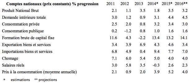 rapport du FMI