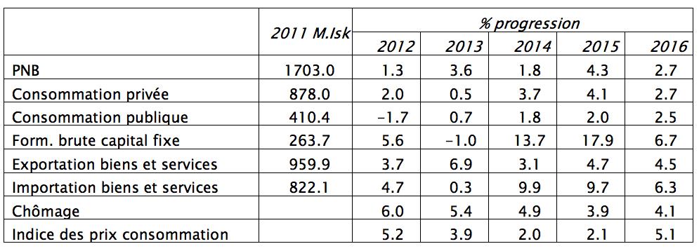 indicateurs économiques islande 2015