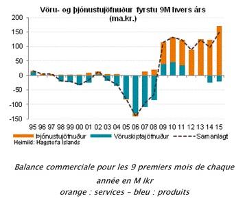 balance commerciale islande