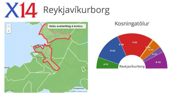 élections municipales en Islande