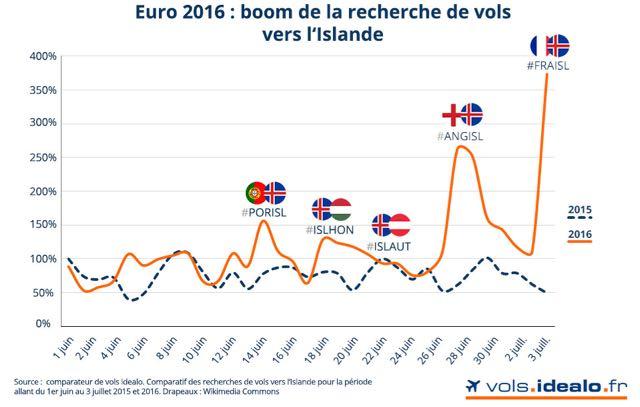 Euro_2016_boom_vols_islande